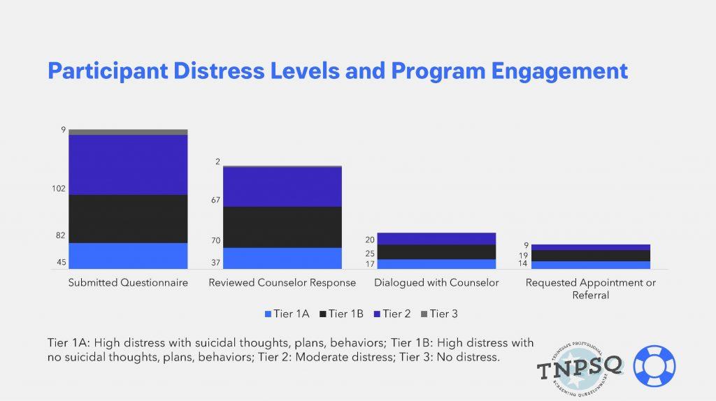 TNPSQ Graph-Participant Distress and Engagement